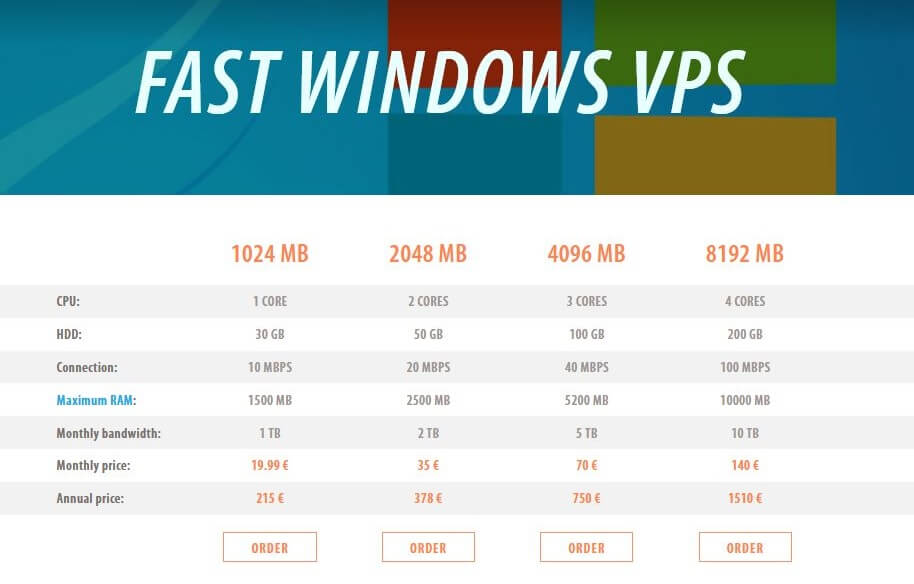 Fozzy Fast Windows VPS